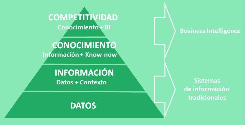 Datos+Información+Conocimiento