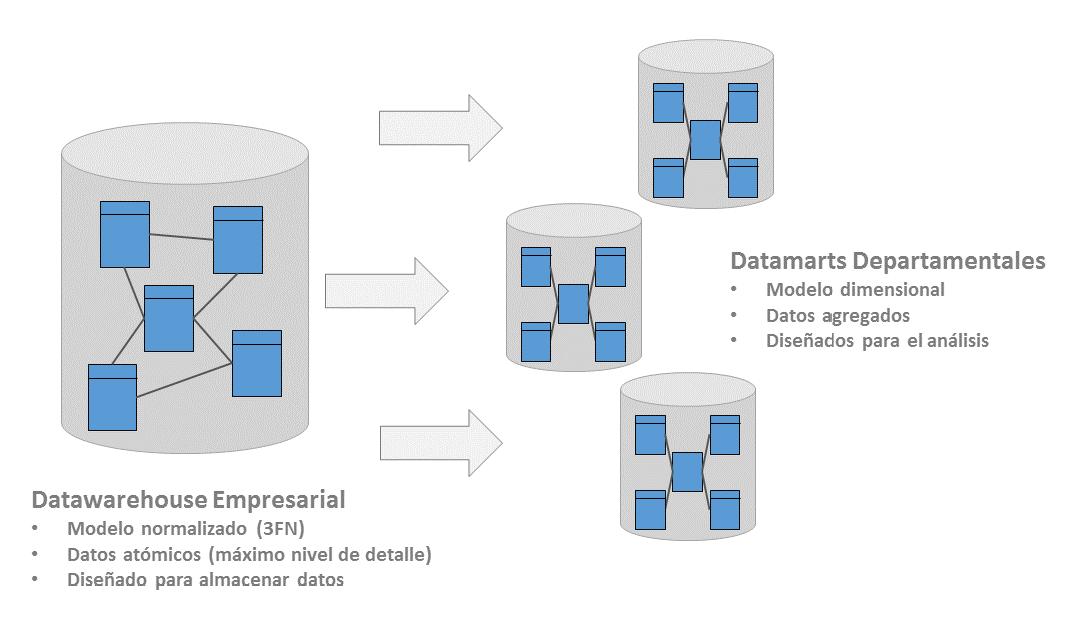 Arquitectura Inmon - 3FN