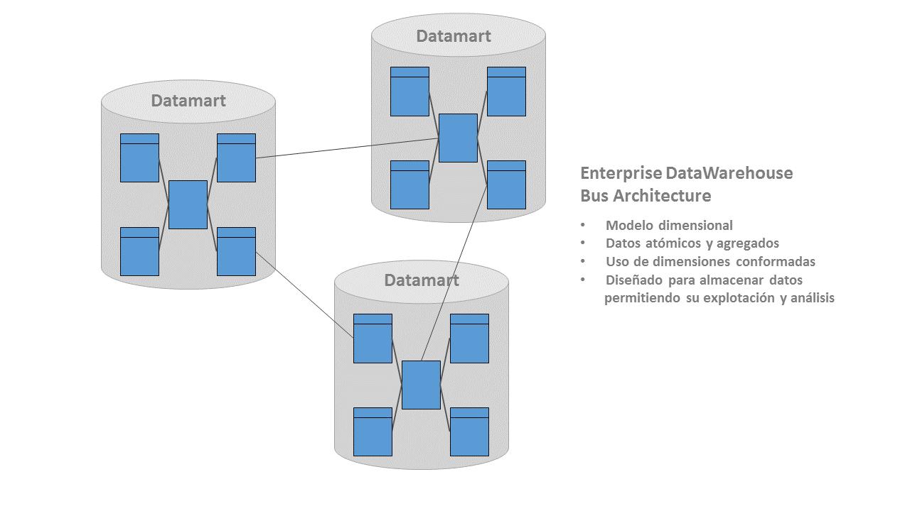Arquitectura Kimball - modelo dimensional