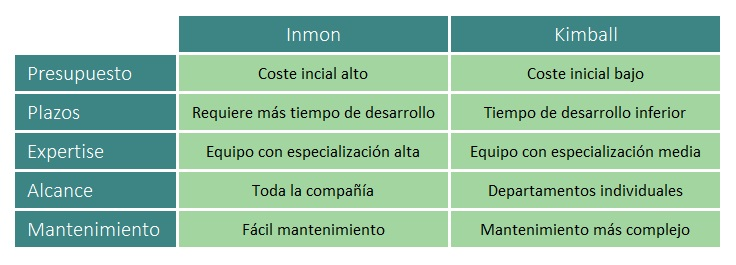 Tabla comparativa kimball Inmon